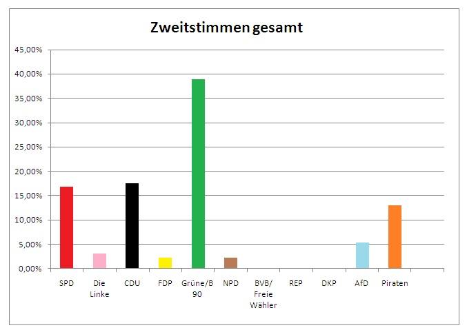 Wahlergebnisse
